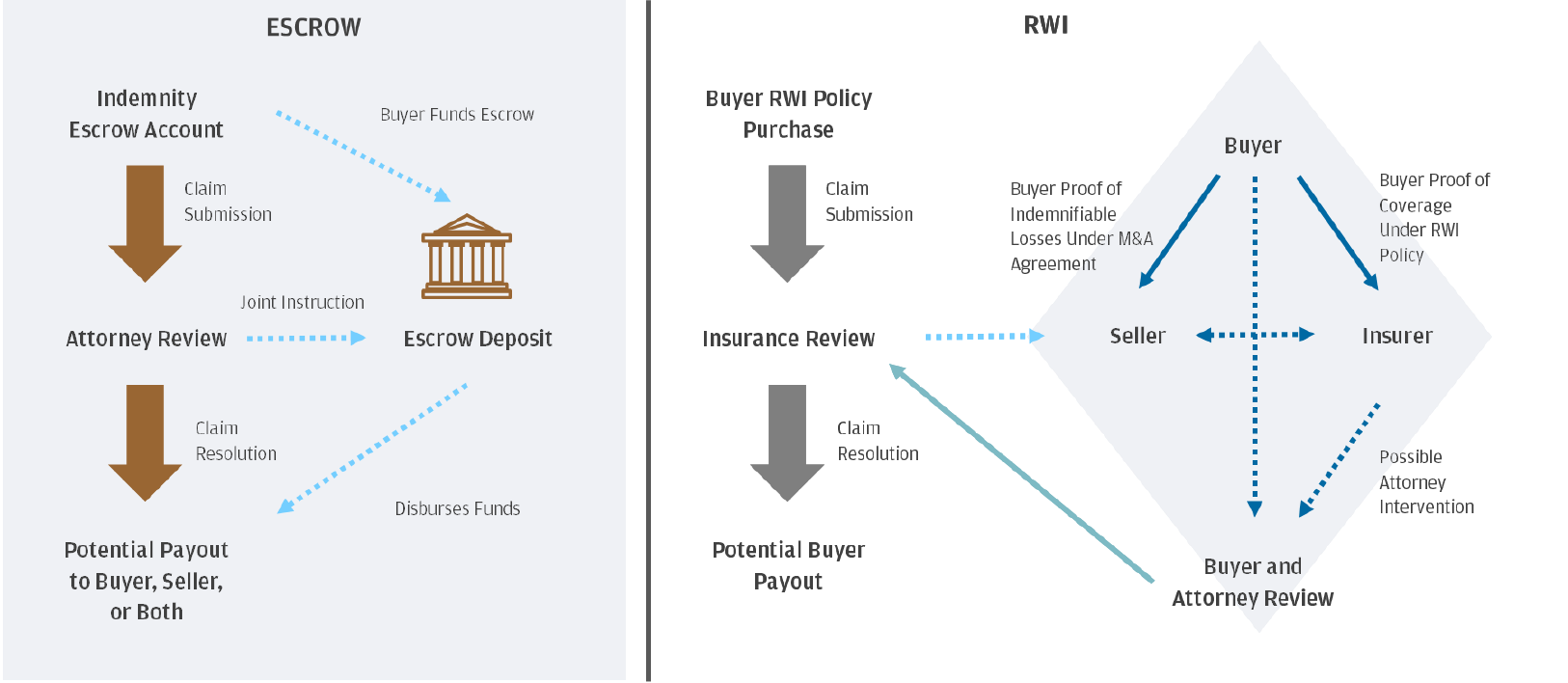 A flowchart comparing escrow and RWI claim events. On the escrow side, an indemnity escrow account claim submission leads to attorney review and claim resolution leads to potential payout to Buyer, Seller, or both. On the RWI side, claim submission following Buyer RWI policy purchase leads to insurance review, and claim resolution leads to potential buyer payout. On the escrow side, the steps interact with an escrow deposit; on the RWI side, the steps interact with the Buyer, Seller, Insurer, and Buyer and Attorney Review.