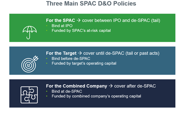 """A table with header """"Three Main SPAC D&O Policies."""" Table entry 1: """"For the SPAC, cover between IPO and de-SPAC (tail). Bind at IPO; funded by SPAC's at-risk capital."""" Table entry 2: """"For the Target, cover until de-SPAC (tail or past acts). Bind before de-SPAC; funded by target's operating capital."""" Table entry 3 (final entry): """"For the Combined Company, cover after de-SPAC. Bind at de-SPAC; funded by combined company's operating capital."""""""