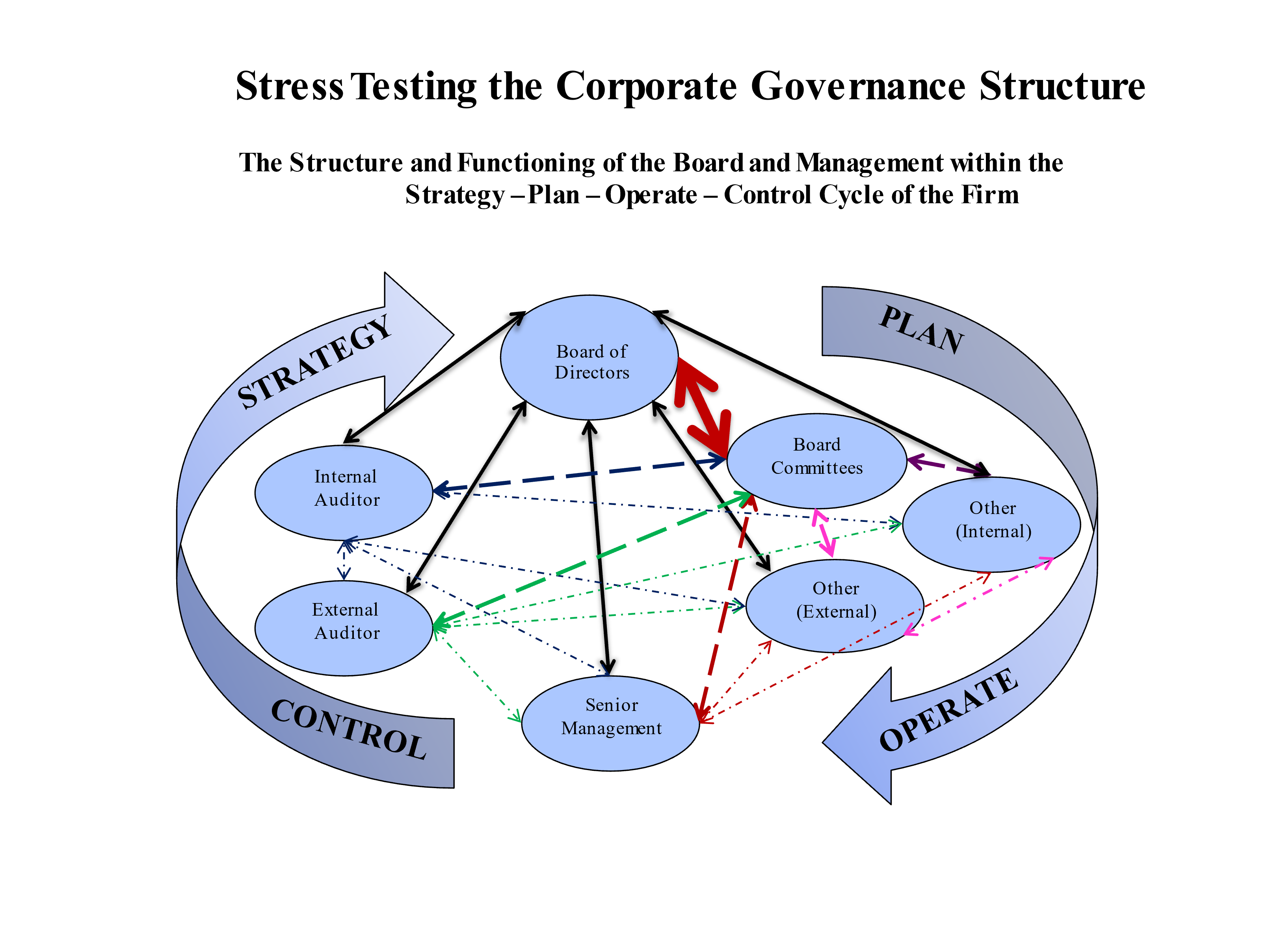 """Diagram titled """"Stress Testing the Corporate Governance Structure."""" The structure and functioning of the board and management within the Strategy-Plan-Operate-Control Cycle of the firm. """"Plan"""" and """"Operate"""" arrows go from the board of directors to senior management, while """"control"""" and """"strategy"""" arrows go from senior management to the board of directors. Smaller arrows go to other entities, including board committees and auditors."""
